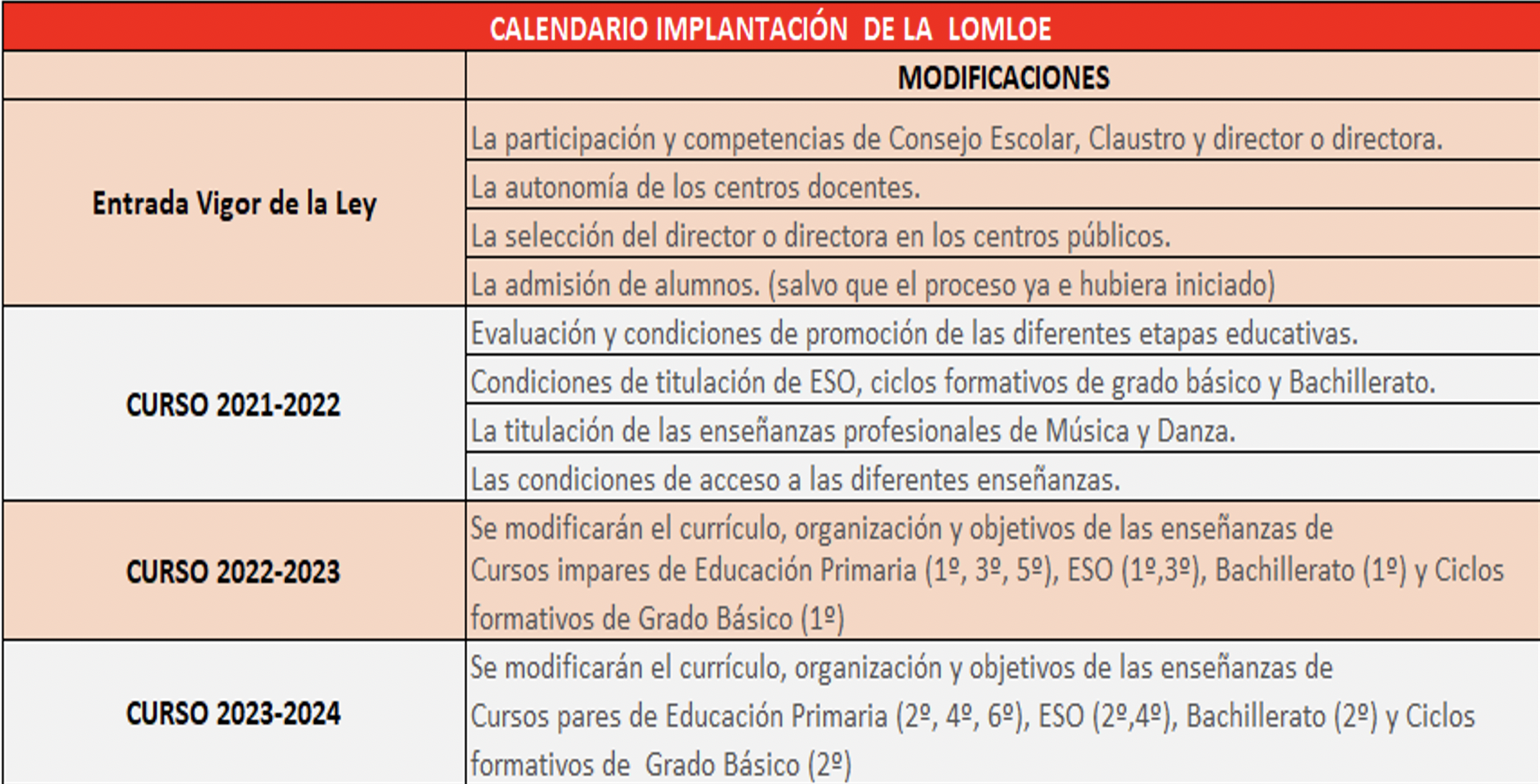 Tabla calendario implementación LOMLOE